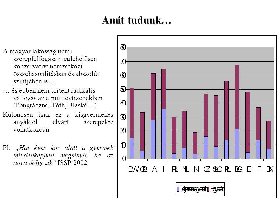 """Amit tudunk… A magyar lakosság nemi szerepfelfogása meglehetősen konzervatív: nemzetközi összehasonlításban és abszolút szintjében is… … és ebben nem történt radikális változás az elmúlt évtizedekben (Pongráczné, Tóth, Blaskó…) Különösen igaz ez a kisgyermekes anyáktól elvárt szerepekre vonatkozóan Pl: """"Hat éves kor alatt a gyermek mindenképpen megsínyli, ha az anya dolgozik ISSP 2002"""