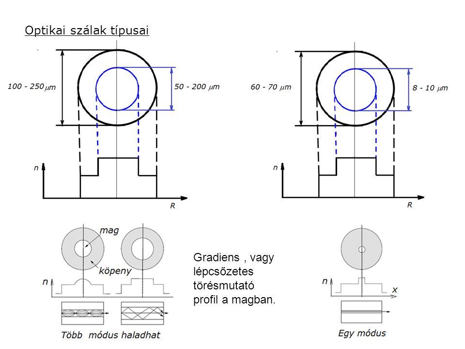 Optikai szálak típusai Gradiens, vagy lépcsőzetes törésmutató profil a magban.