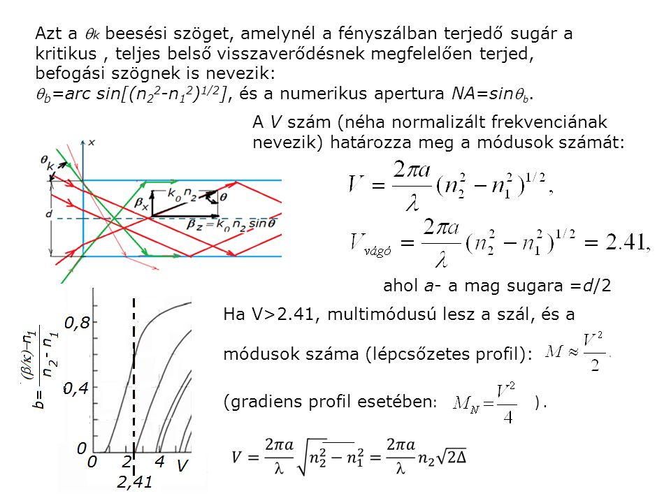 Azt a  k beesési szöget, amelynél a fényszálban terjedő sugár a kritikus, teljes belső visszaverődésnek megfelelően terjed, befogási szögnek is nevezik:  b =arc sin[(n 2 2 -n 1 2 ) 1/2 ], és a numerikus apertura NA=sin b.