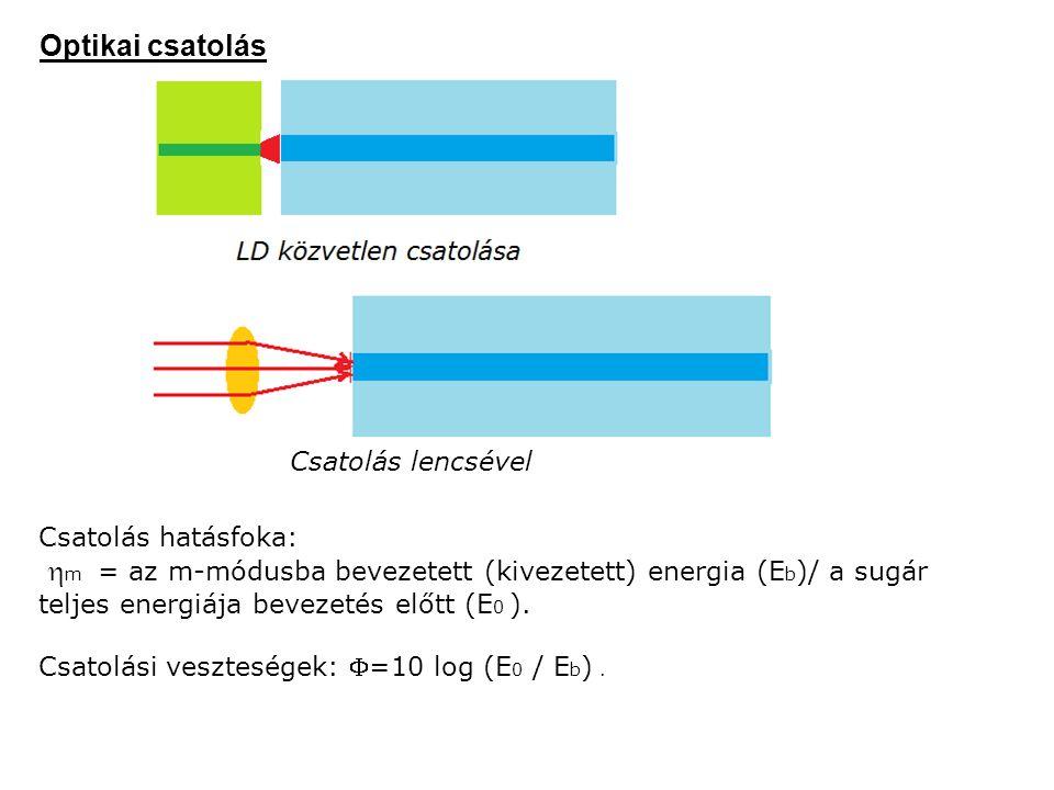 Optikai csatolás Csatolás lencsével Csatolás hatásfoka:  m = az m-módusba bevezetett (kivezetett) energia (E b )/ a sugár teljes energiája bevezetés előtt (E 0 ).