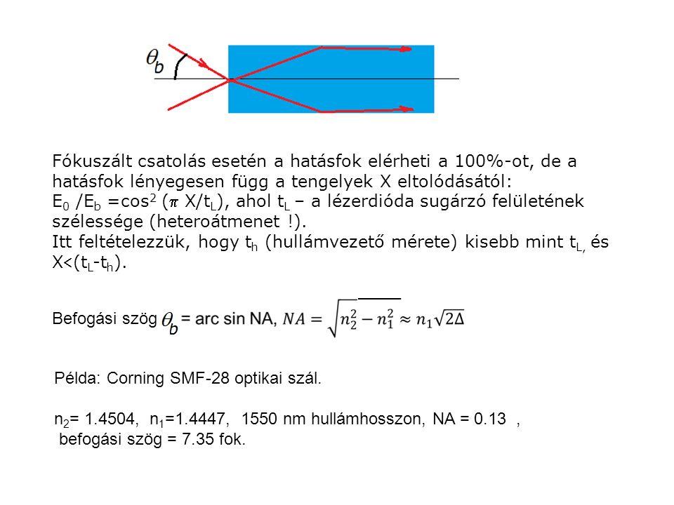 Példa: Corning SMF-28 optikai szál. n 2 = 1.4504, n 1 =1.4447, 1550 nm hullámhosszon, NA = 0.13, befogási szög = 7.35 fok. Fókuszált csatolás esetén a