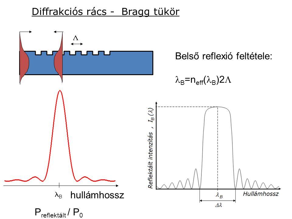 P reflektált / P 0 Belső reflexió feltétele: B =n eff ( B )2  Diffrakciós rács - Bragg tükör hullámhossz  B
