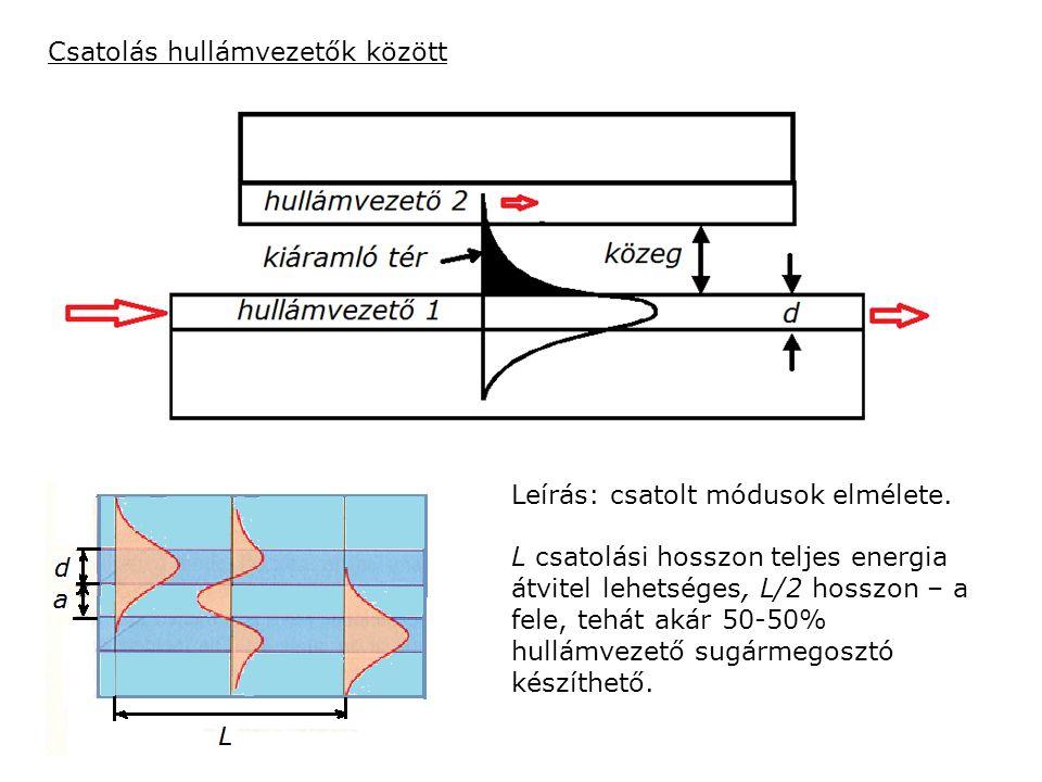 Csatolás hullámvezetők között Leírás: csatolt módusok elmélete. L csatolási hosszon teljes energia átvitel lehetséges, L/2 hosszon – a fele, tehát aká