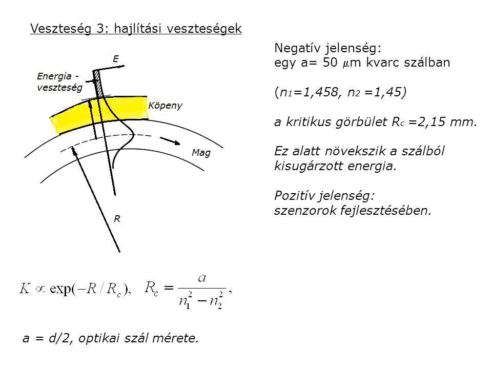 Veszteség 3: hajlítási veszteségek a = d/2, optikai szál mérete. Negatív jelenség: egy a= 50 m kvarc szálban (n 1 =1,458, n 2 =1,45) a kritikus görbü