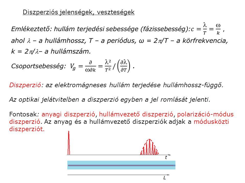 Diszperziós jelenségek, veszteségek Diszperzió: az elektromágneses hullám terjedése hullámhossz-függő. Az optikai jelátvitelben a diszperzió egyben a