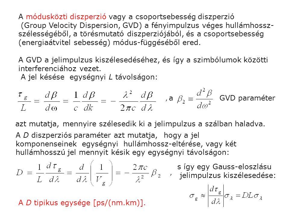 A módusközti diszperzió vagy a csoportsebesség diszperzió (Group Velocity Dispersion, GVD) a fényimpulzus véges hullámhossz- szélességéből, a törésmut