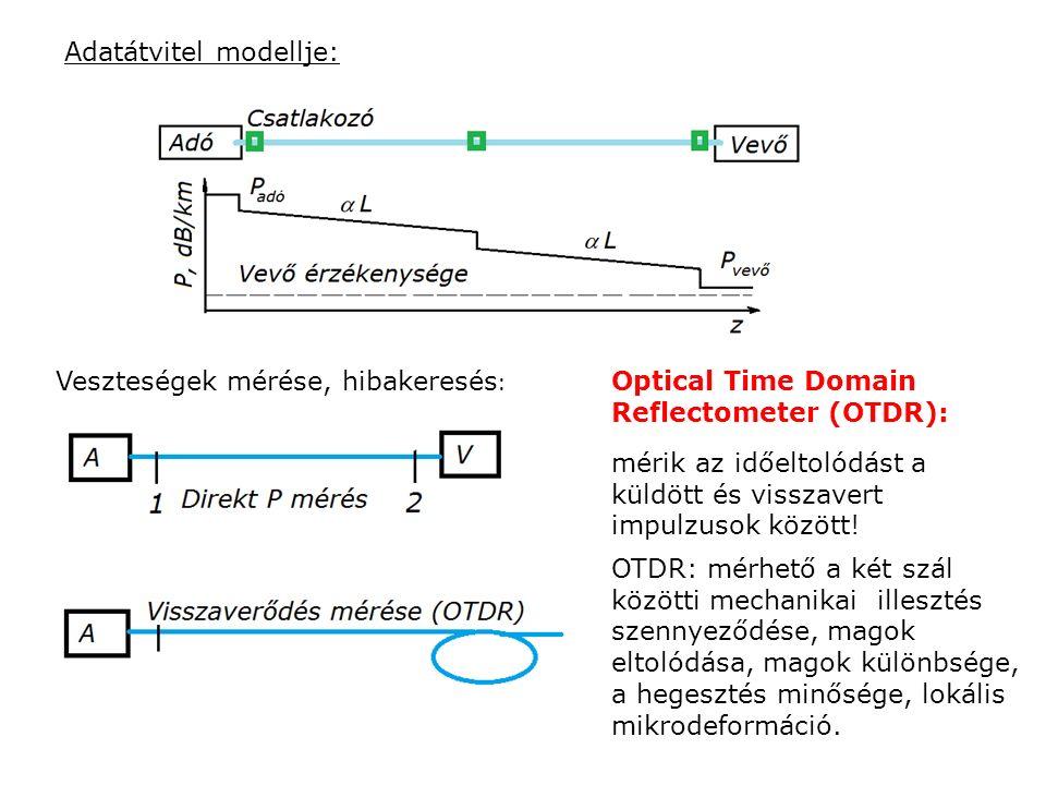 Adatátvitel modellje: Veszteségek mérése, hibakeresés : Optical Time Domain Reflectometer (OTDR): mérik az időeltolódást a küldött és visszavert impul