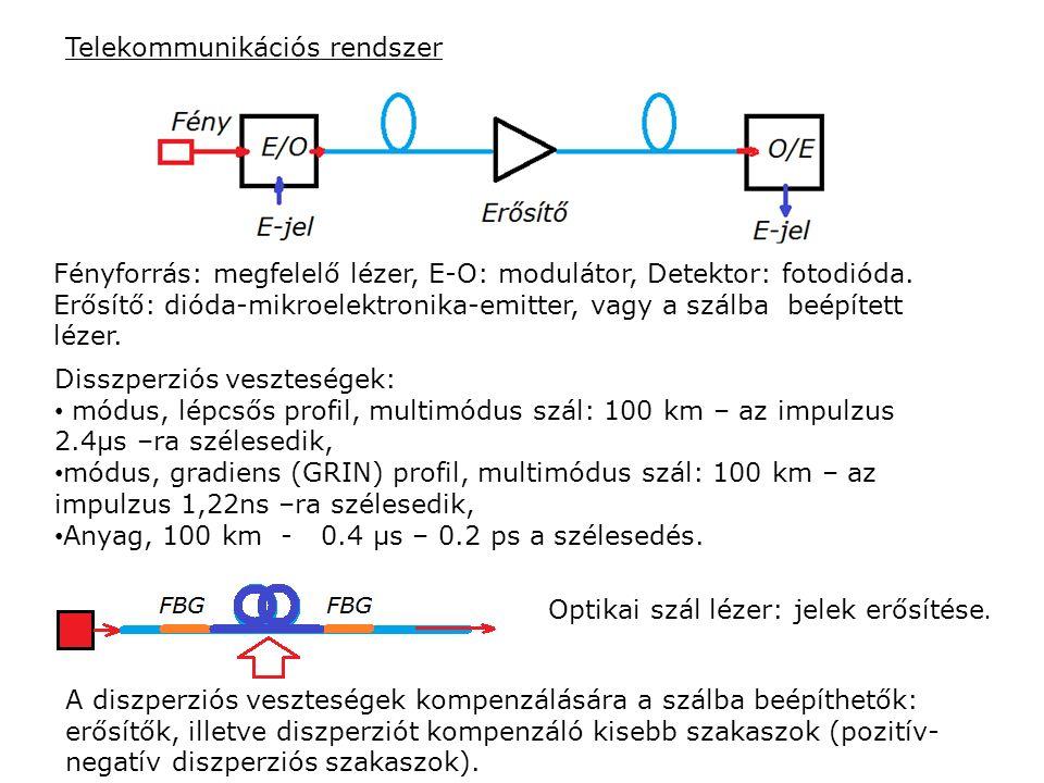 Telekommunikációs rendszer Fényforrás: megfelelő lézer, E-O: modulátor, Detektor: fotodióda. Erősítő: dióda-mikroelektronika-emitter, vagy a szálba be