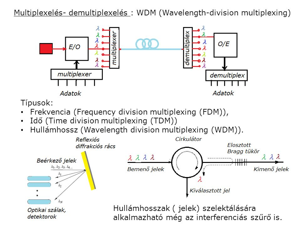 Multiplexelés- demultiplexelés : WDM (Wavelength-division multiplexing) Típusok: Frekvencia (Frequency division multiplexing (FDM)), Idő (Time division multiplexing (TDM)) Hullámhossz (Wavelength division multiplexing (WDM)).