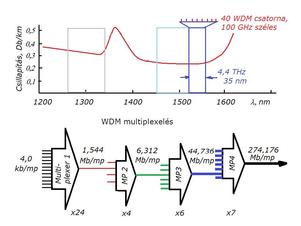 WDM multiplexelés