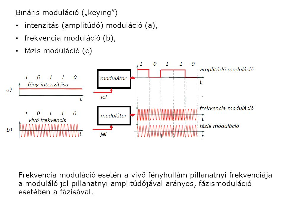 """Bináris moduláció (""""keying ) intenzitás (amplitúdó) moduláció (a), frekvencia moduláció (b), fázis moduláció (c) Frekvencia moduláció esetén a vivő fényhullám pillanatnyi frekvenciája a moduláló jel pillanatnyi amplitúdójával arányos, fázismoduláció esetében a fázisával."""