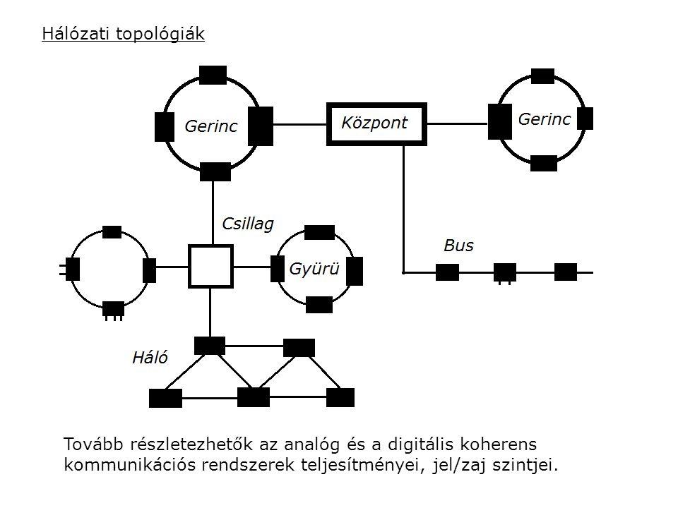 Hálózati topológiák Tovább részletezhetők az analóg és a digitális koherens kommunikációs rendszerek teljesítményei, jel/zaj szintjei.