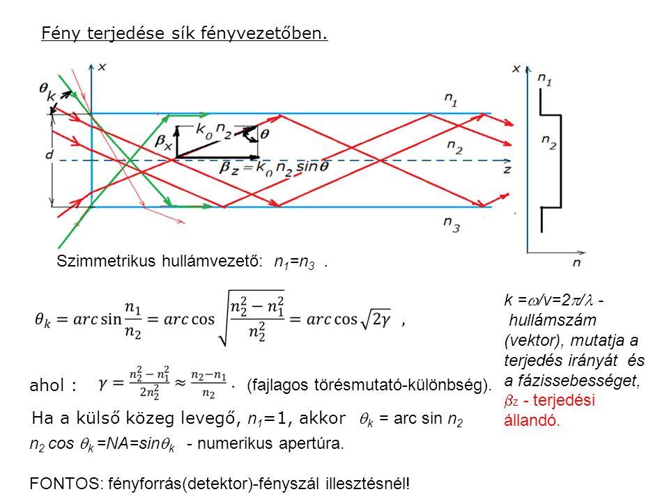 Fény terjedése sík fényvezetőben. ahol : (fajlagos törésmutató-különbség). Ha a külső közeg levegő, n 1 =1, akkor  k = arc sin n 2 n 2 cos  k =NA=si