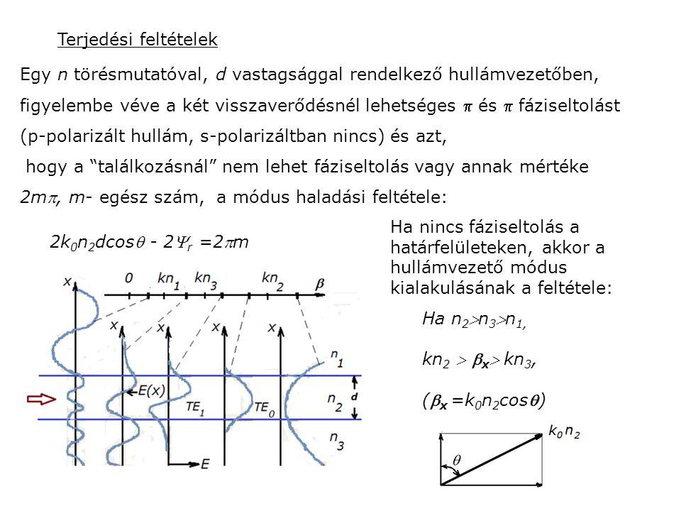 Terjedési feltételek Egy n törésmutatóval, d vastagsággal rendelkező hullámvezetőben, figyelembe véve a két visszaverődésnél lehetséges  és  fáziseltolást (p-polarizált hullám, s-polarizáltban nincs) és azt, hogy a találkozásnál nem lehet fáziseltolás vagy annak mértéke 2m, m- egész szám, a módus haladási feltétele: 2k 0 n 2 dcos - 2 r =2m Ha nincs fáziseltolás a határfelületeken, akkor a hullámvezető módus kialakulásának a feltétele: Ha n 2 n 3 n 1, kn 2   x  kn 3, ( x =k 0 n 2 cos)