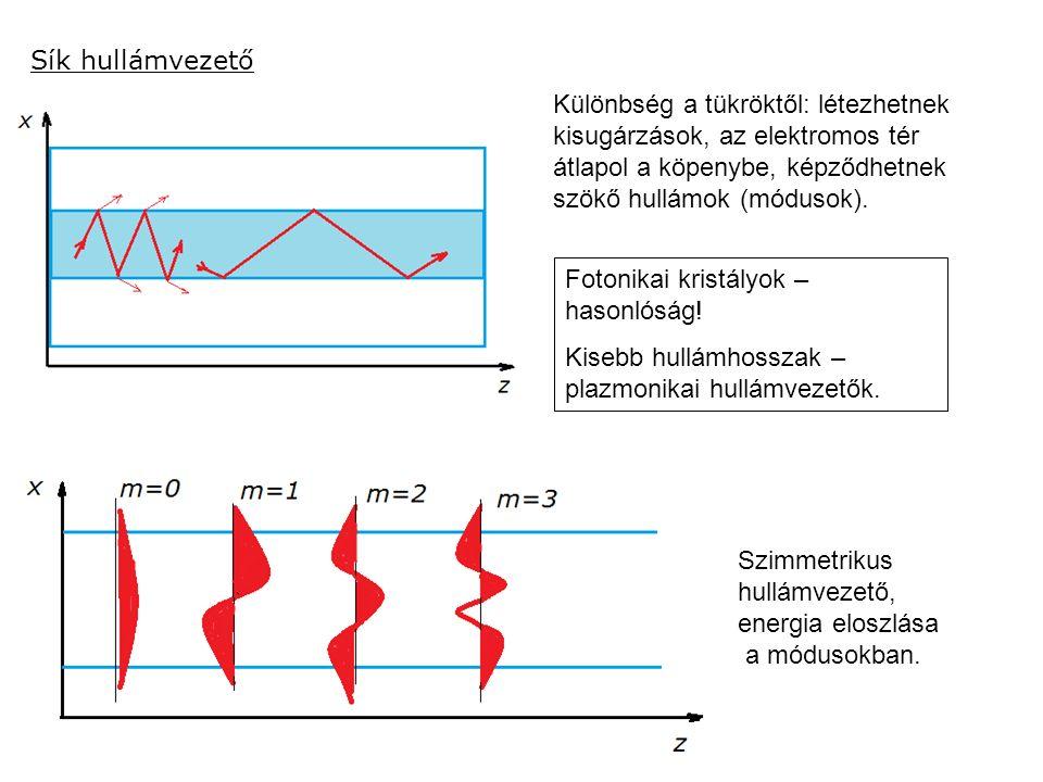 Sík hullámvezető Különbség a tükröktől: létezhetnek kisugárzások, az elektromos tér átlapol a köpenybe, képződhetnek szökő hullámok (módusok). Fotonik