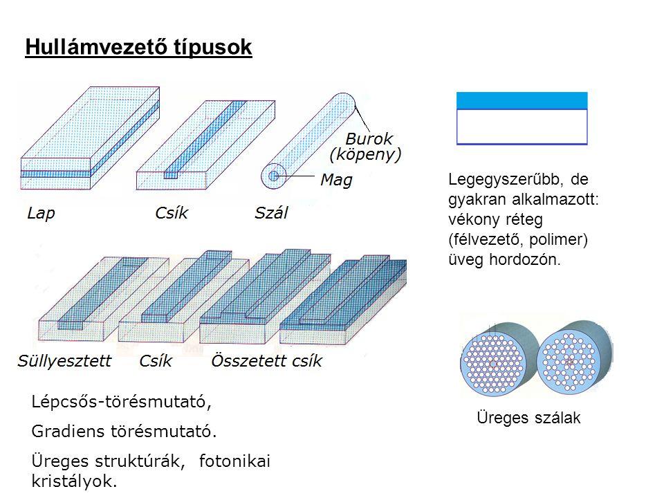 Hullámvezető típusok Üreges szálak Legegyszerűbb, de gyakran alkalmazott: vékony réteg (félvezető, polimer) üveg hordozón. Lépcsős-törésmutató, Gradie