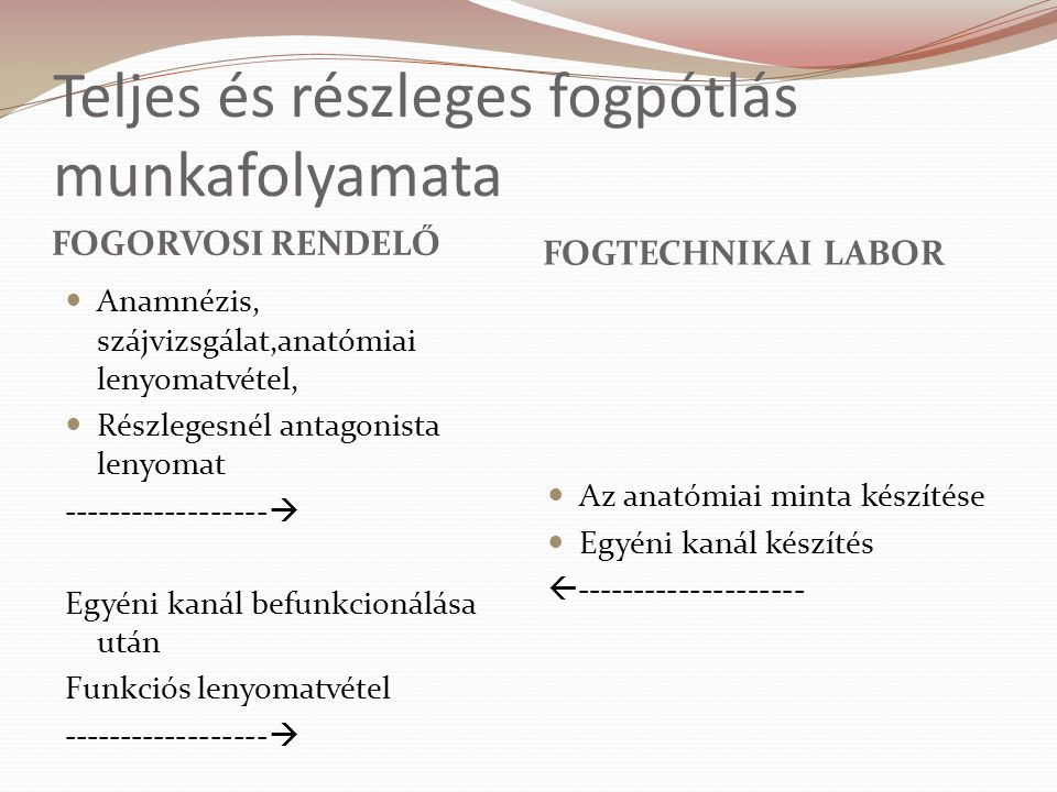 Teljes és részleges fogpótlás munkafolyamata FOGORVOSI RENDELŐ FOGTECHNIKAI LABOR Anamnézis, szájvizsgálat,anatómiai lenyomatvétel, Részlegesnél antagonista lenyomat ------------------  Egyéni kanál befunkcionálása után Funkciós lenyomatvétel ------------------  Az anatómiai minta készítése Egyéni kanál készítés  --------------------
