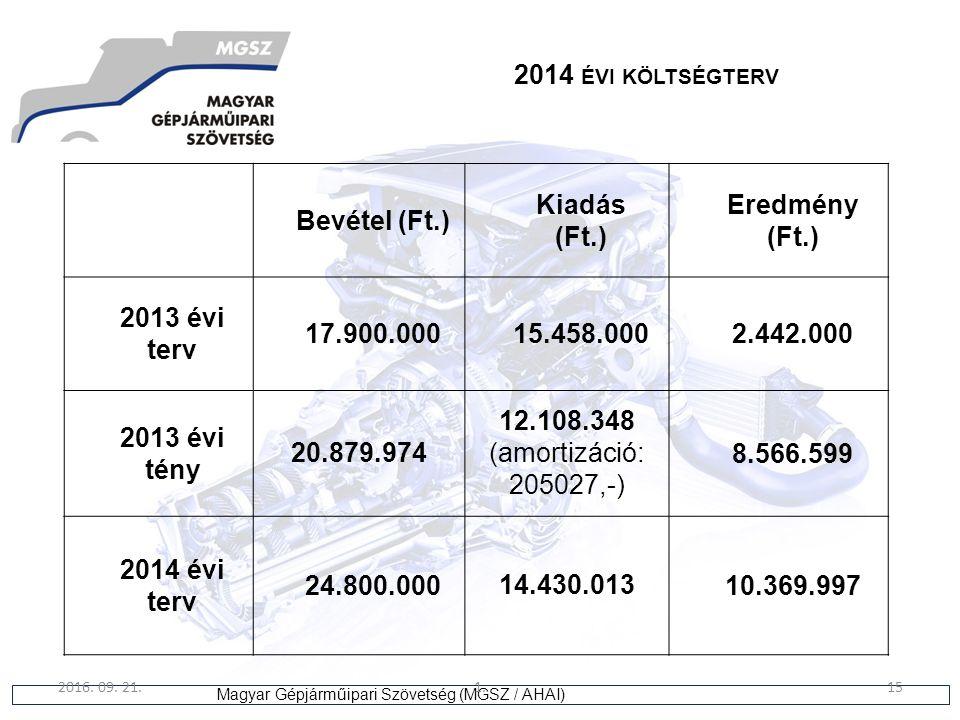 15 Magyar Gépjárműipari Szövetség (MGSZ / AHAI) 2016. 09. 21.1.15 2014 ÉVI KÖLTSÉGTERV Bevétel (Ft.) Kiadás (Ft.) Eredmény (Ft.) 2013 évi terv 17.900.