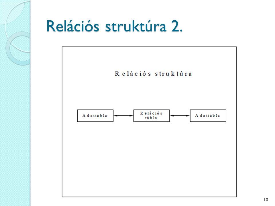 Relációs struktúra 2. 10