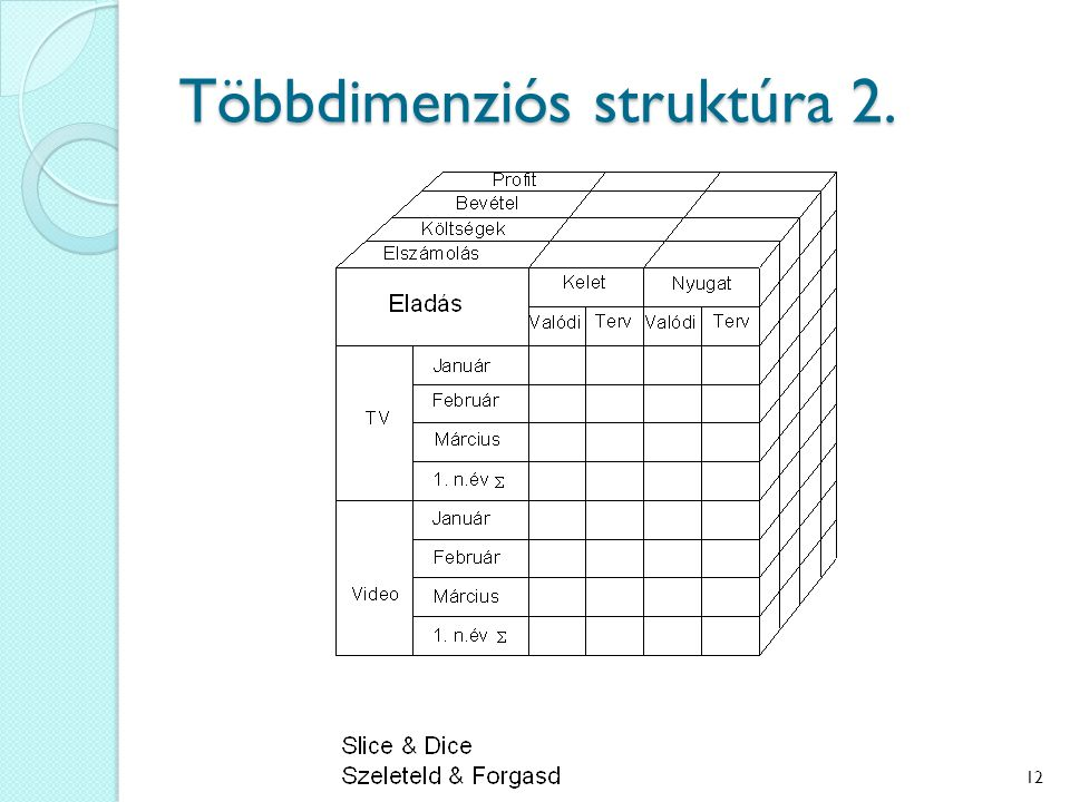 Többdimenziós struktúra 2. 12