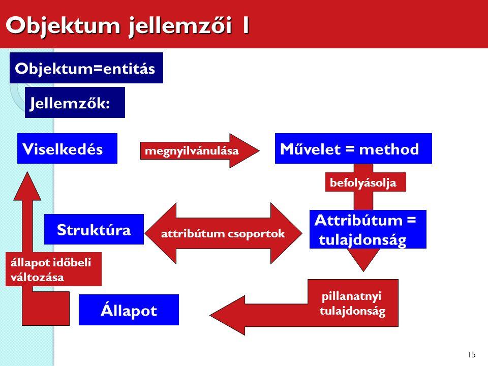 Objektum jellemzői 1 ObjektumObjektum=entitás Objektu m Jellemzők: Objektu m Viselkedés Objektu m Állapot Attribútum = tulajdonság Objektu m Struktúra Művelet = method pillanatnyi tulajdonság állapot időbeli változása megnyilvánulása befolyásolja attribútum csoportok 15