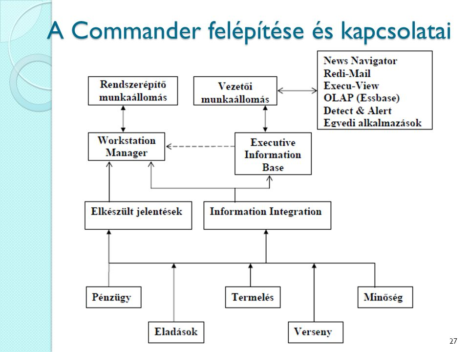 A Commander felépítése és kapcsolatai 27