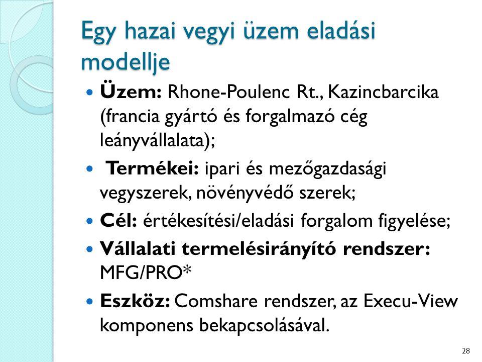 Egy hazai vegyi üzem eladási modellje Üzem: Rhone-Poulenc Rt., Kazincbarcika (francia gyártó és forgalmazó cég leányvállalata); Termékei: ipari és mezőgazdasági vegyszerek, növényvédő szerek; Cél: értékesítési/eladási forgalom figyelése; Vállalati termelésirányító rendszer: MFG/PRO* Eszköz: Comshare rendszer, az Execu-View komponens bekapcsolásával.