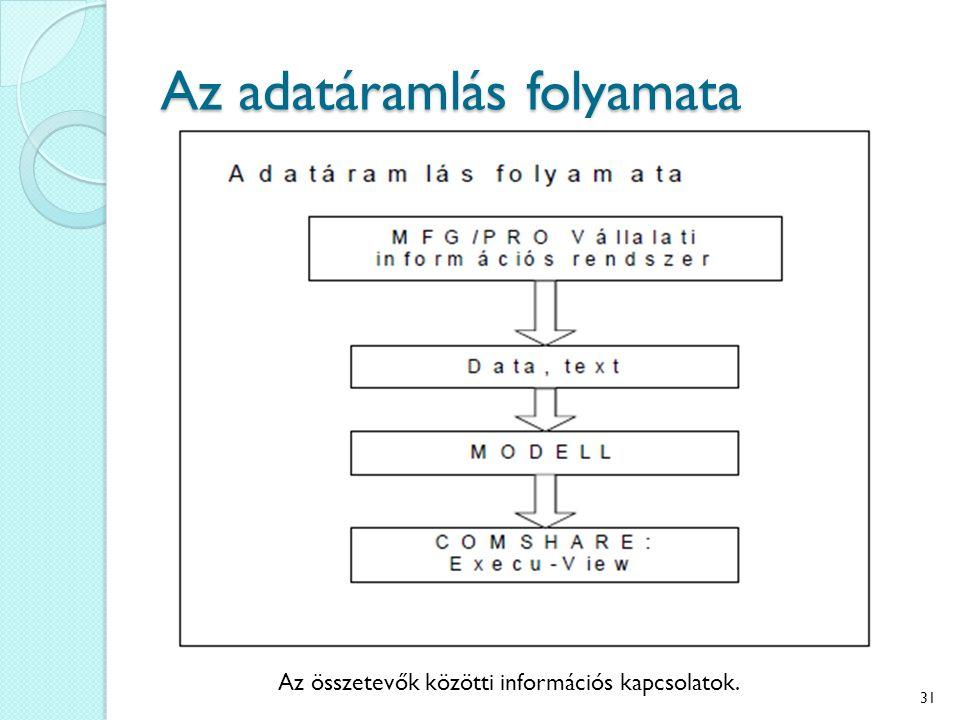 Az adatáramlás folyamata Az összetevők közötti információs kapcsolatok. 31