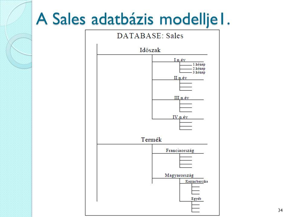 A Sales adatbázis modellje1. 34