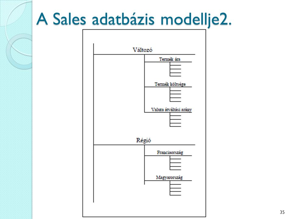 A Sales adatbázis modellje2. 35