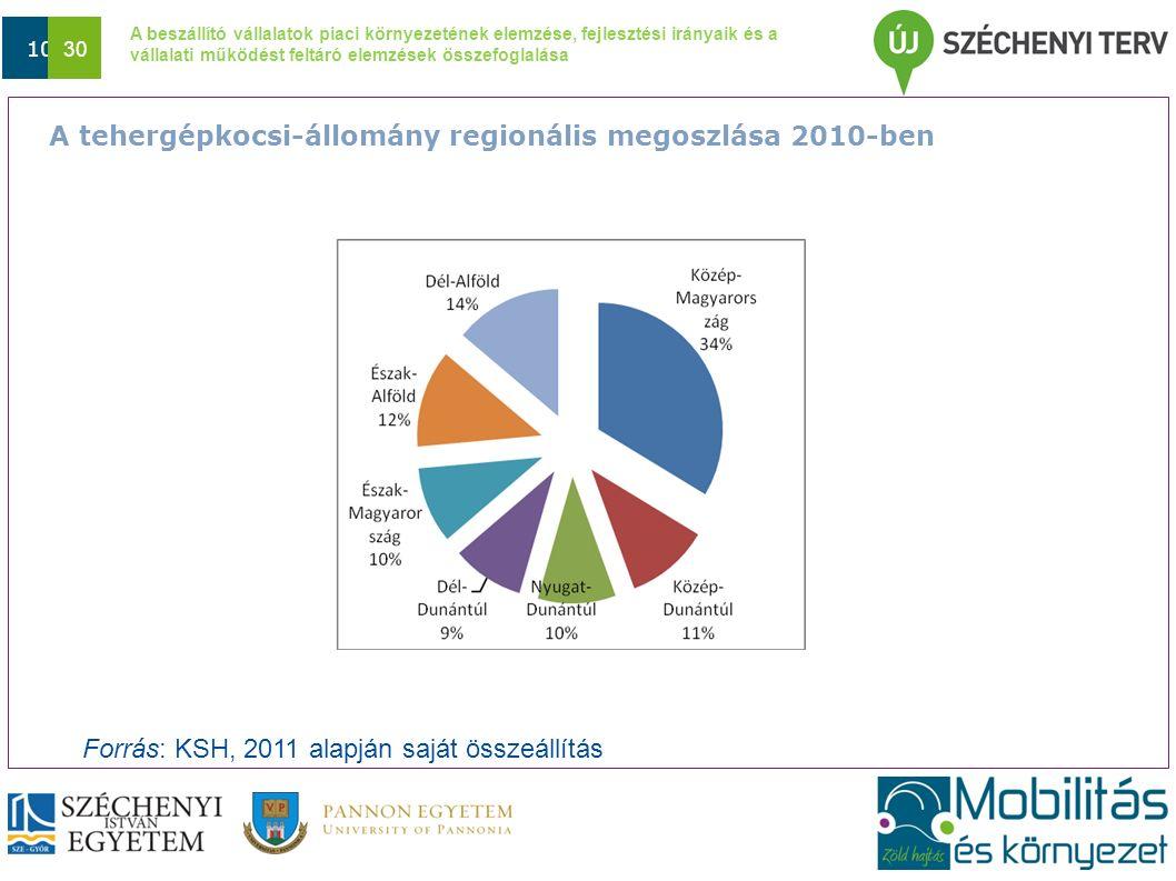 A beszállító vállalatok piaci környezetének elemzése, fejlesztési irányaik és a vállalati működést feltáró elemzések összefoglalása Dátum 10 30 Forrás: KSH, 2011 alapján saját összeállítás A tehergépkocsi-állomány regionális megoszlása 2010-ben