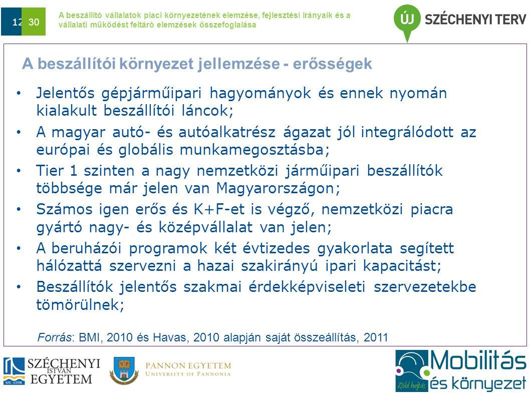 A beszállító vállalatok piaci környezetének elemzése, fejlesztési irányaik és a vállalati működést feltáró elemzések összefoglalása Dátum 12 30 Jelentős gépjárműipari hagyományok és ennek nyomán kialakult beszállítói láncok; A magyar autó- és autóalkatrész ágazat jól integrálódott az európai és globális munkamegosztásba; Tier 1 szinten a nagy nemzetközi járműipari beszállítók többsége már jelen van Magyarországon; Számos igen erős és K+F-et is végző, nemzetközi piacra gyártó nagy- és középvállalat van jelen; A beruházói programok két évtizedes gyakorlata segített hálózattá szervezni a hazai szakirányú ipari kapacitást; Beszállítók jelentős szakmai érdekképviseleti szervezetekbe tömörülnek; Forrás: BMI, 2010 és Havas, 2010 alapján saját összeállítás, 2011 A beszállítói környezet jellemzése - erősségek