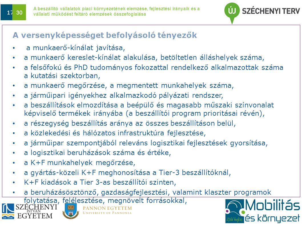 A beszállító vállalatok piaci környezetének elemzése, fejlesztési irányaik és a vállalati működést feltáró elemzések összefoglalása Dátum 17 30 A vers
