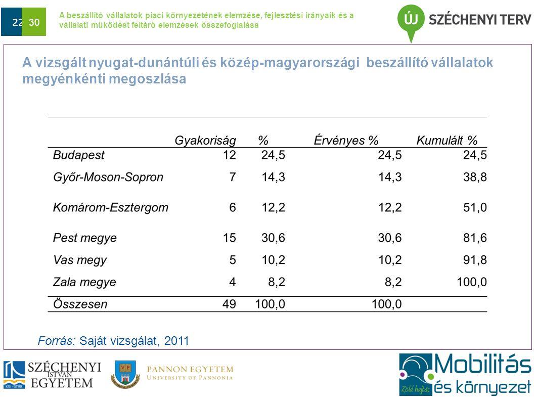 A beszállító vállalatok piaci környezetének elemzése, fejlesztési irányaik és a vállalati működést feltáró elemzések összefoglalása Dátum 22 30 A vizsgált nyugat-dunántúli és közép-magyarországi beszállító vállalatok megyénkénti megoszlása Forrás: Saját vizsgálat, 2011