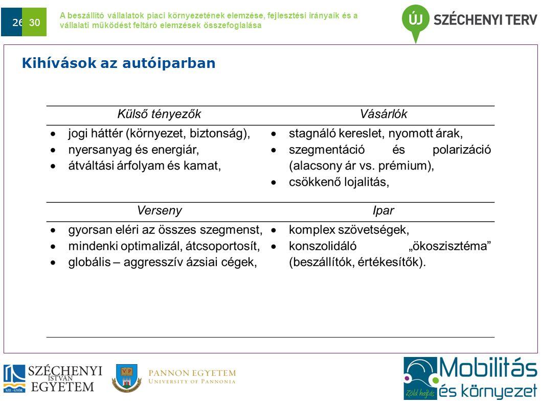 A beszállító vállalatok piaci környezetének elemzése, fejlesztési irányaik és a vállalati működést feltáró elemzések összefoglalása Dátum 26 30 Kihívások az autóiparban