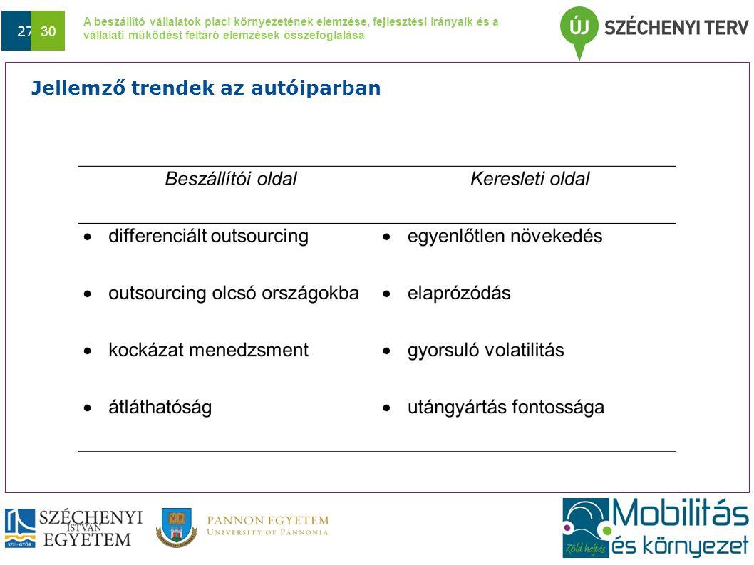A beszállító vállalatok piaci környezetének elemzése, fejlesztési irányaik és a vállalati működést feltáró elemzések összefoglalása Dátum 27 30 Jellem