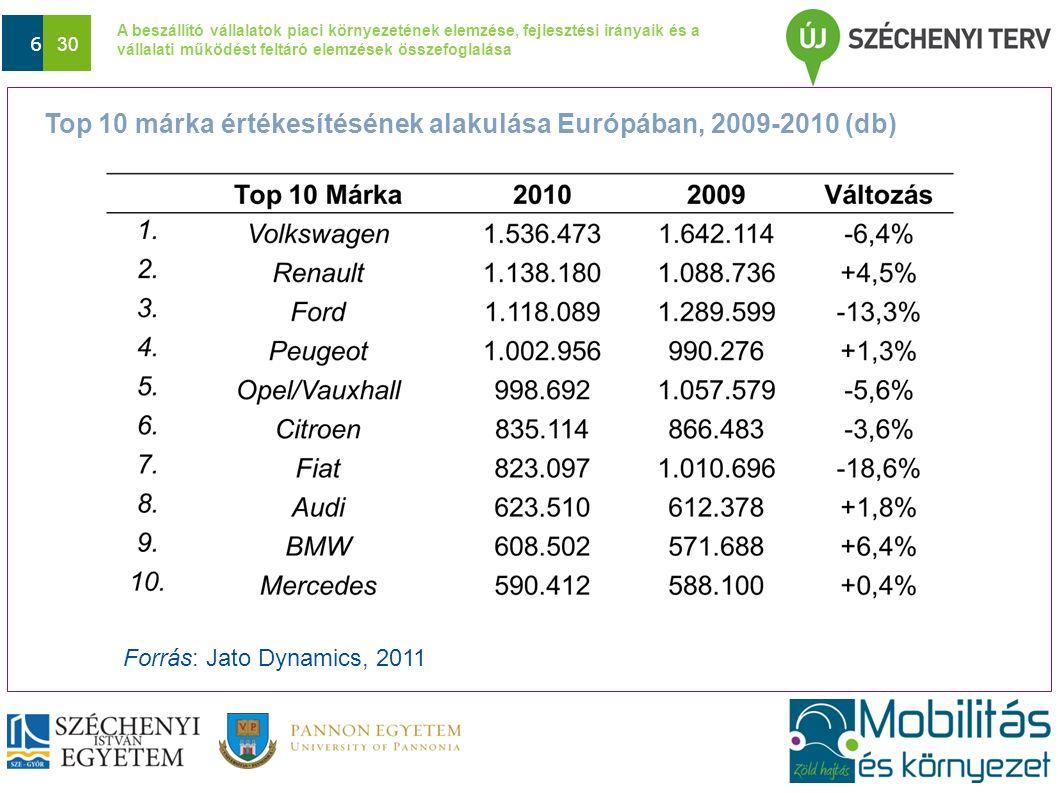 A beszállító vállalatok piaci környezetének elemzése, fejlesztési irányaik és a vállalati működést feltáró elemzések összefoglalása Dátum 6 30 Top 10 márka értékesítésének alakulása Európában, 2009-2010 (db) Forrás: Jato Dynamics, 2011