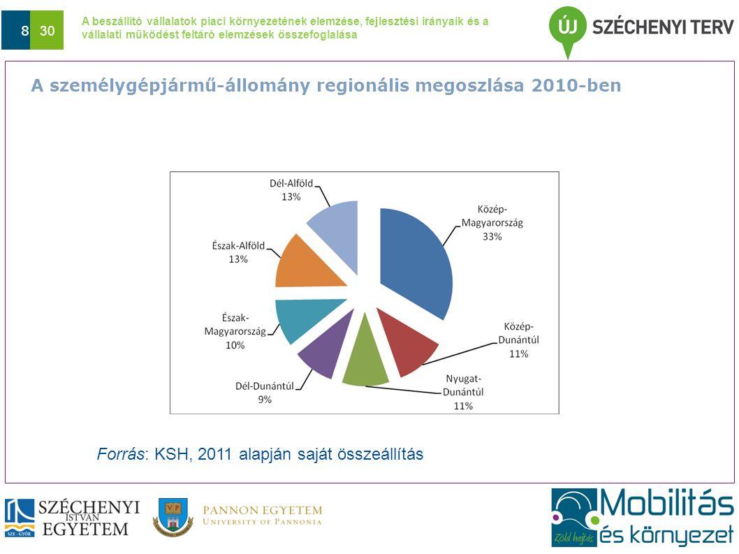 A beszállító vállalatok piaci környezetének elemzése, fejlesztési irányaik és a vállalati működést feltáró elemzések összefoglalása Dátum 19 30 A versenyképességet befolyásoló tényezők 2011.