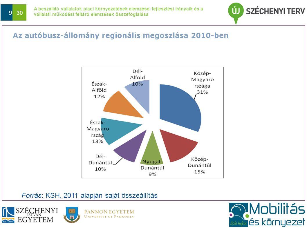 A beszállító vállalatok piaci környezetének elemzése, fejlesztési irányaik és a vállalati működést feltáró elemzések összefoglalása Dátum 9 30 Forrás: KSH, 2011 alapján saját összeállítás Az autóbusz-állomány regionális megoszlása 2010-ben