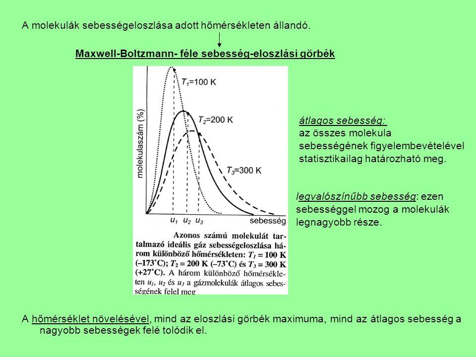 A molekulák sebességeloszlása adott hőmérsékleten állandó.