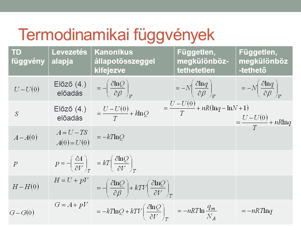 Termodinamikai függvények TD függvény Levezetés alapja Kanonikus állapotösszeggel kifejezve Független, megkülönböz- tethetetlen Független, megkülönböz