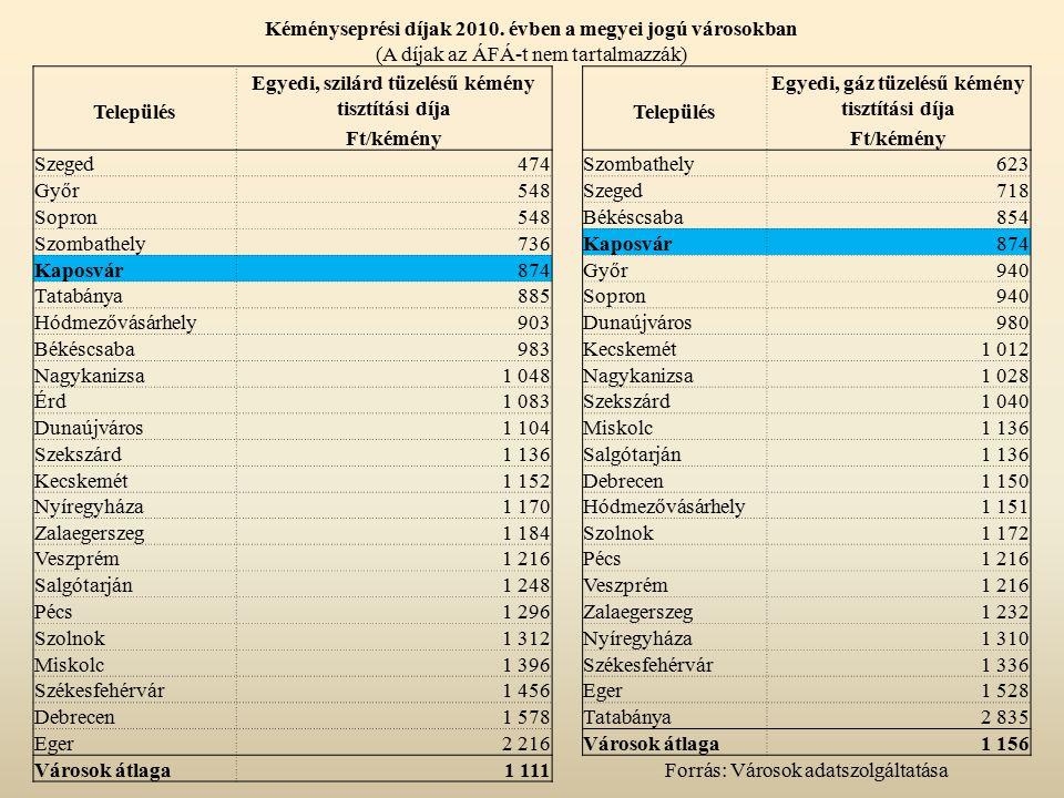 Kéményseprési díjak 2010. évben a megyei jogú városokban (A díjak az ÁFÁ-t nem tartalmazzák) Egyedi, szilárd tüzelésű kémény tisztítási díja Egyedi, g