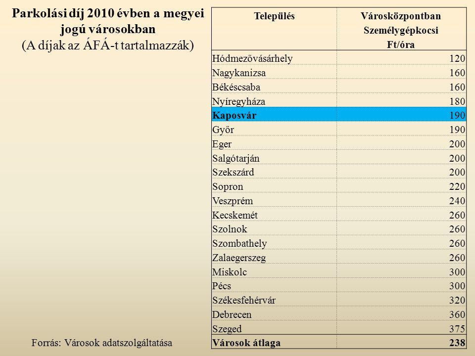 Parkolási díj 2010 évben a megyei jogú városokban (A díjak az ÁFÁ-t tartalmazzák) TelepülésVárosközpontban Személygépkocsi Ft/óra Hódmezővásárhely120 Nagykanizsa160 Békéscsaba160 Nyíregyháza180 Kaposvár190 Győr190 Eger200 Salgótarján200 Szekszárd200 Sopron220 Veszprém240 Kecskemét260 Szolnok260 Szombathely260 Zalaegerszeg260 Miskolc300 Pécs300 Székesfehérvár320 Debrecen360 Szeged375 Városok átlaga238 Forrás: Városok adatszolgáltatása