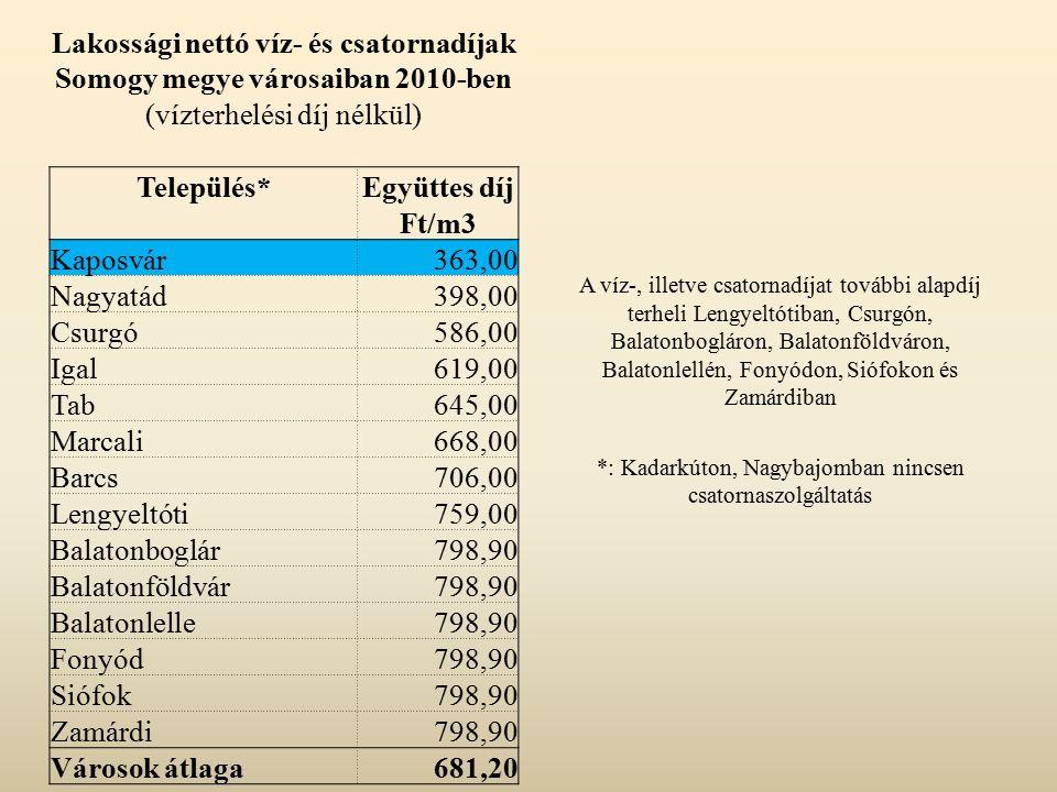 Közületi nettó víz- és csatornadíjak Somogy megye városaiban 2010-ben (vízterhelési díj nélkül) TelepülésEgyüttes díj Ft/m3 Kaposvár588,00 Tab645,00 Csurgó656,00 Barcs706,00 Igal724,00 Nagyatád867,00 Marcali879,00 Lengyeltóti893,00 Balatonboglár989,00 Balatonföldvár989,00 Balatonlelle989,00 Fonyód989,00 Siófok989,00 Zamárdi989,00 Városok átlaga849,40 A víz-, illetve csatornadíjat további alapdíj terheli Lengyeltótiban, Csurgón, Balatonbogláron, Balatonföldváron, Balatonlellén, Fonyódon, Siófokon és Zamárdiban