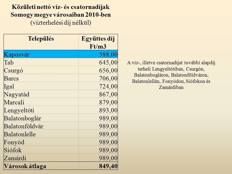 Közületi nettó víz- és csatornadíjak Somogy megye városaiban 2010-ben (vízterhelési díj nélkül) TelepülésEgyüttes díj Ft/m3 Kaposvár588,00 Tab645,00 C
