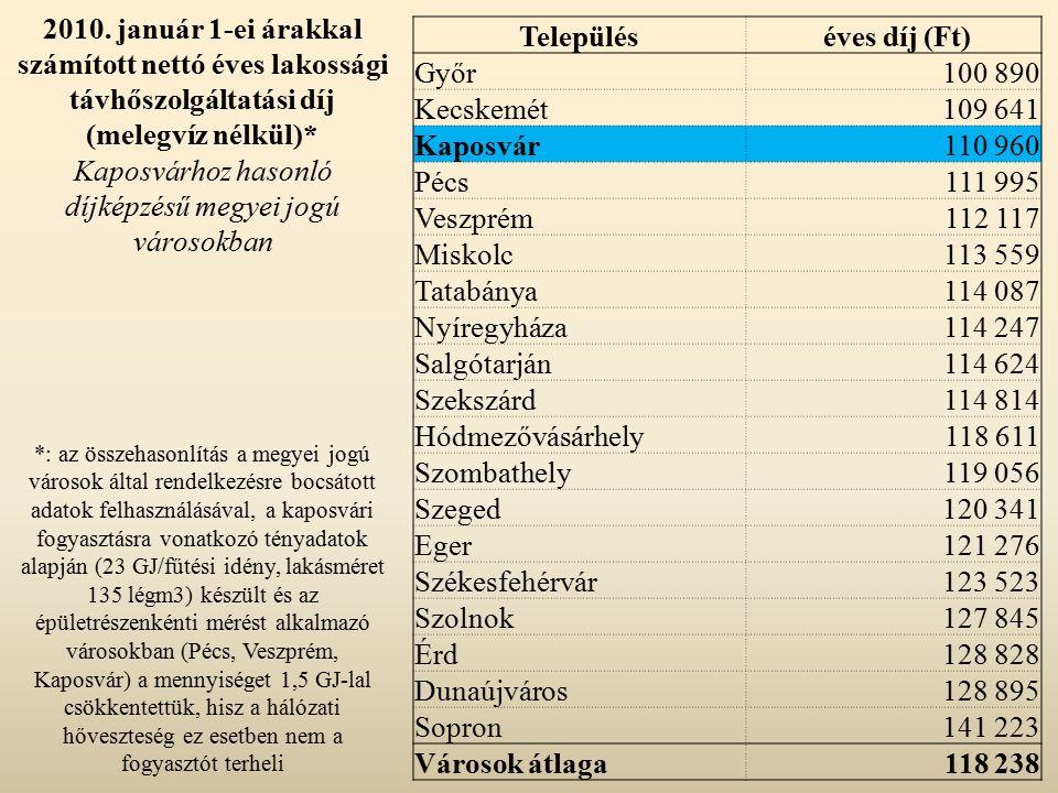 2010. január 1-ei árakkal számított nettó éves lakossági távhőszolgáltatási díj (melegvíz nélkül)* Kaposvárhoz hasonló díjképzésű megyei jogú városokb