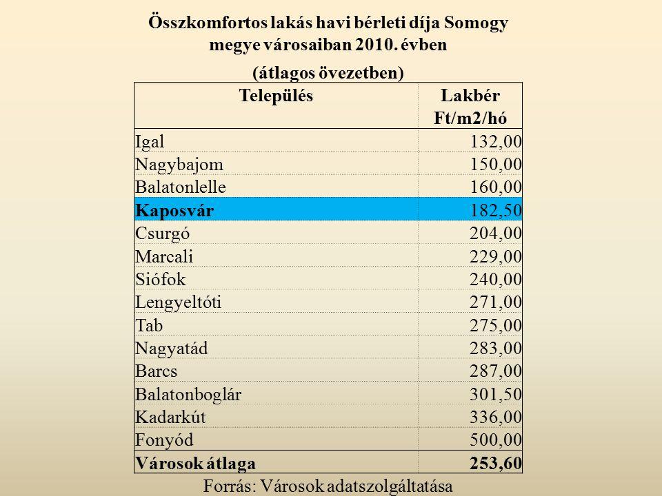 Összkomfortos lakás havi bérleti díja Somogy megye városaiban 2010. évben (átlagos övezetben) TelepülésLakbér Ft/m2/hó Igal132,00 Nagybajom150,00 Bala