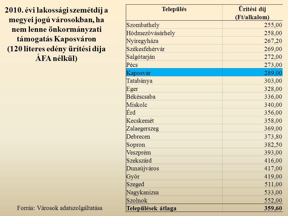 2010. évi lakossági szemétdíj a megyei jogú városokban, ha nem lenne önkormányzati támogatás Kaposváron (120 literes edény ürítési díja ÁFA nélkül) Fo