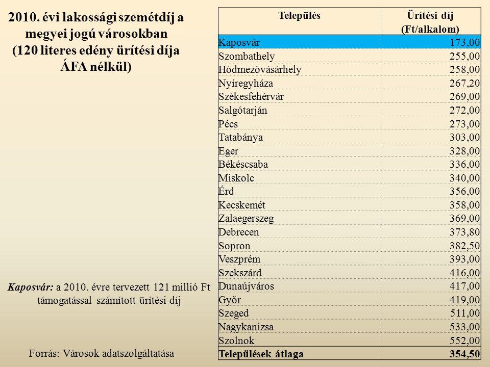 2010. évi lakossági szemétdíj a megyei jogú városokban (120 literes edény ürítési díja ÁFA nélkül) Forrás: Városok adatszolgáltatása TelepülésÜrítési