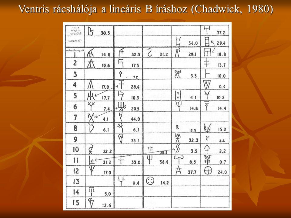 Ventris rácshálója a lineáris B íráshoz (Chadwick, 1980)